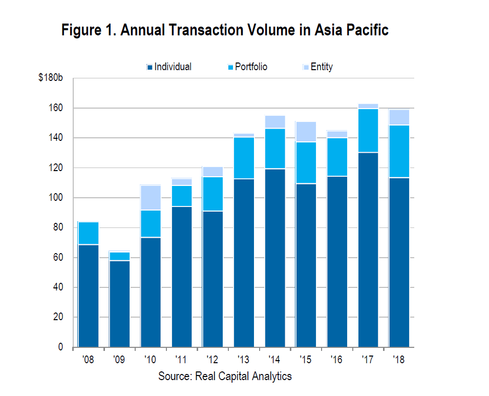 Asia Pacific commercial property deals 2018